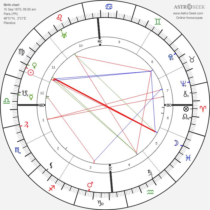 Louis J. Gasnier - Astrology Natal Birth Chart
