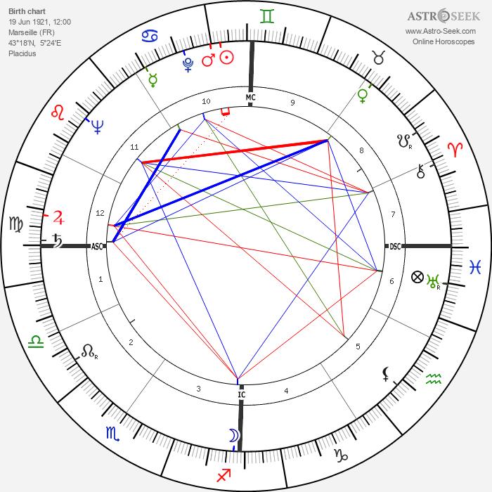 Louis Jourdan - Astrology Natal Birth Chart