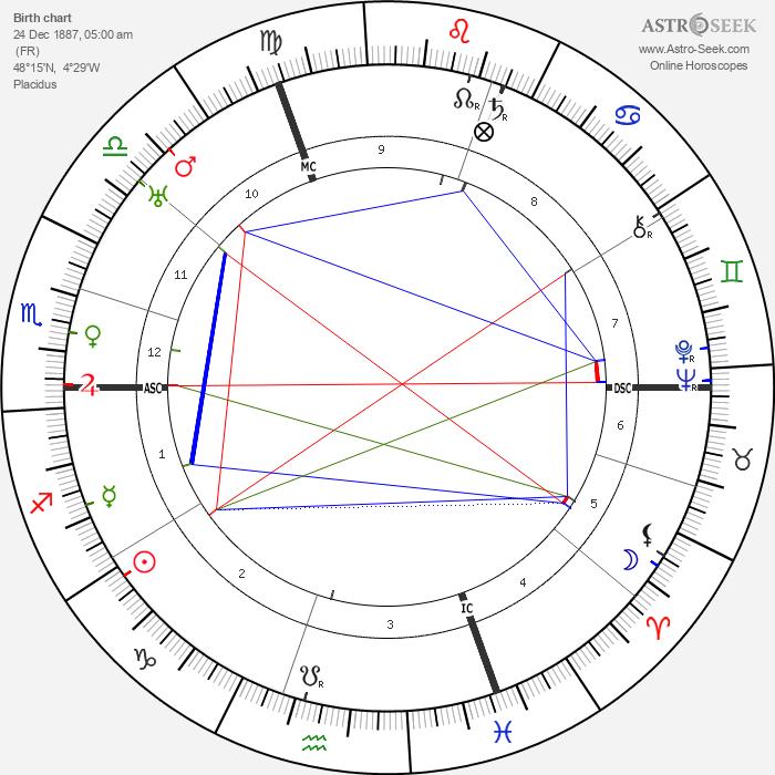 Louis Jouvet - Astrology Natal Birth Chart
