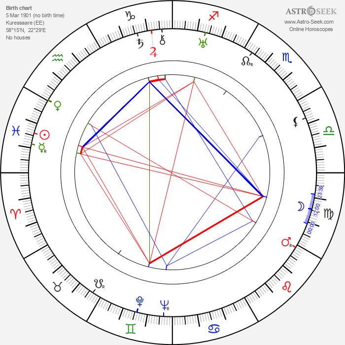 Louis Kahn - Astrology Natal Birth Chart