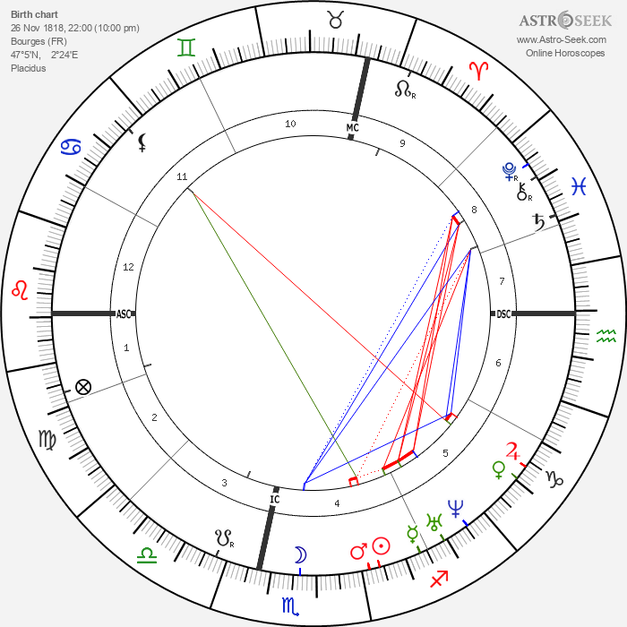 Louis Lacombe - Astrology Natal Birth Chart