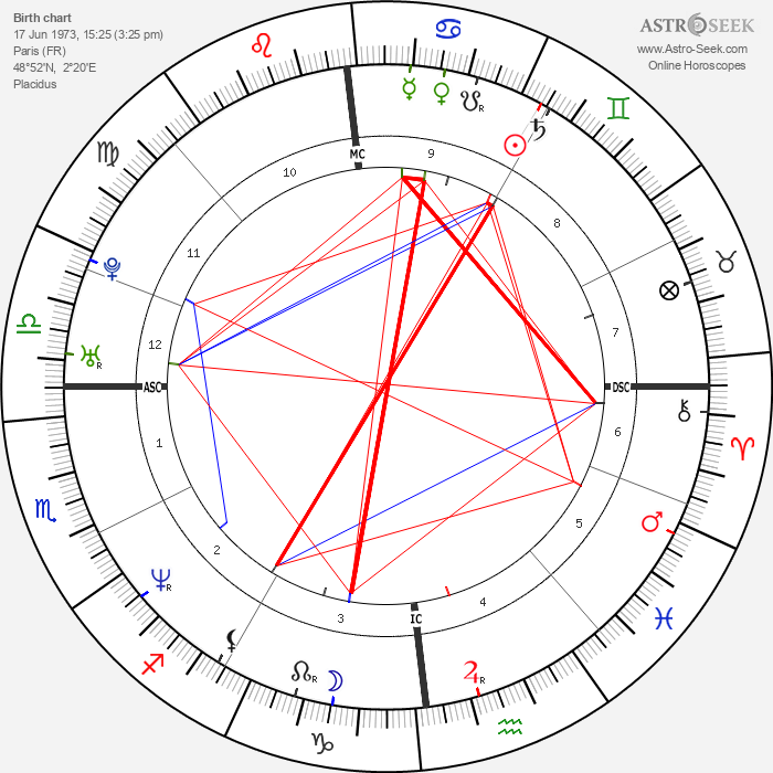 Louis Leterrier - Astrology Natal Birth Chart