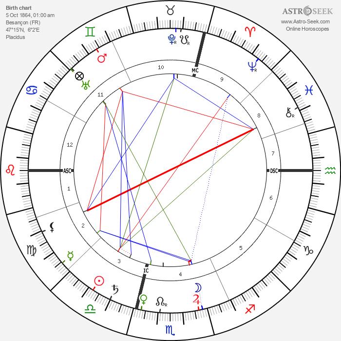 Louis Lumière - Astrology Natal Birth Chart