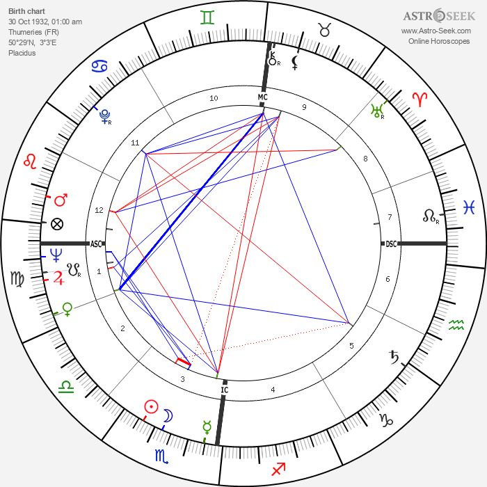 Louis Malle - Astrology Natal Birth Chart