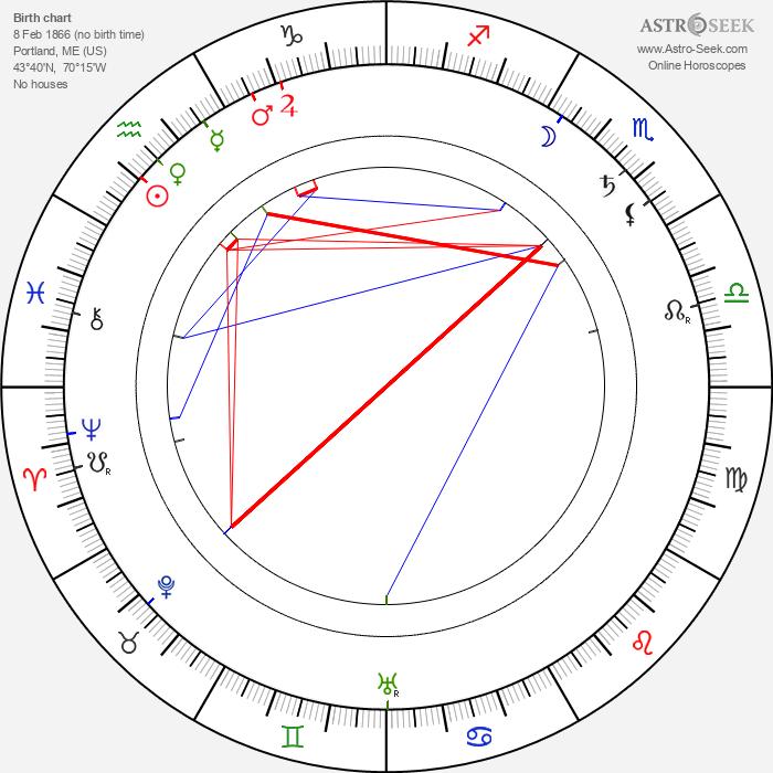 Louis Morrison - Astrology Natal Birth Chart