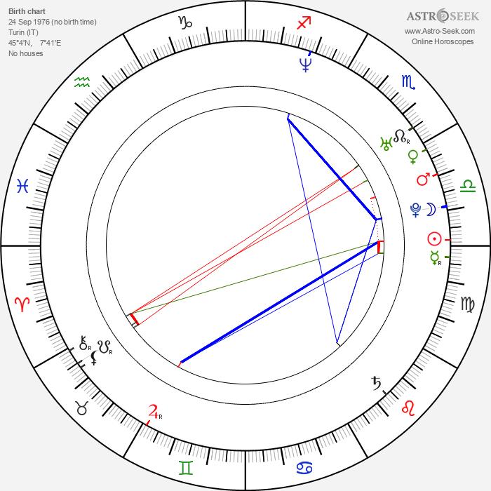 Louis Nero - Astrology Natal Birth Chart