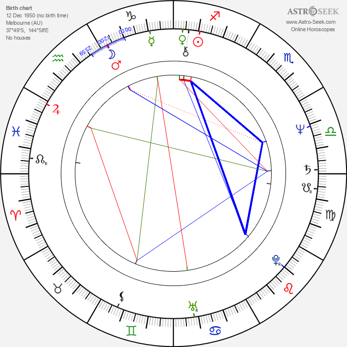 Louis Nowra - Astrology Natal Birth Chart