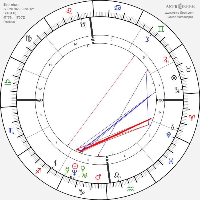 Louis Pasteur - Astrology Natal Birth Chart