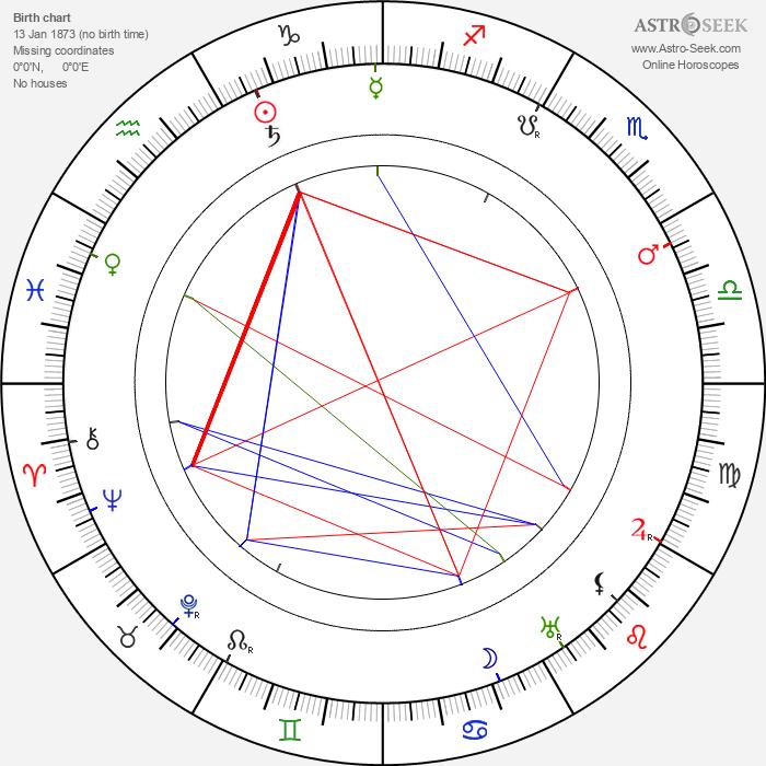Louis Payne - Astrology Natal Birth Chart