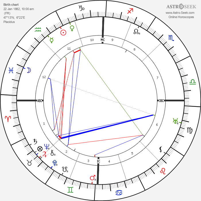 Louis Pergaud - Astrology Natal Birth Chart
