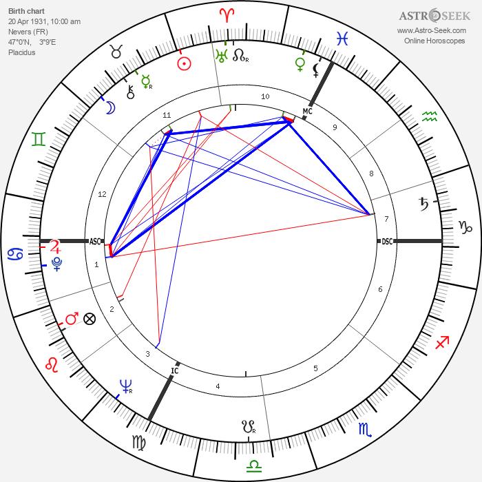 Louis Pouzin - Astrology Natal Birth Chart