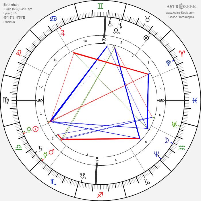 Louis Ranvier - Astrology Natal Birth Chart
