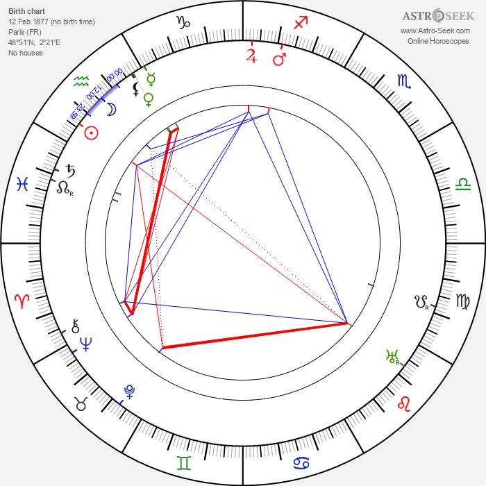 Louis Renault - Astrology Natal Birth Chart
