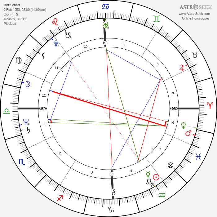 Louis Sclavis - Astrology Natal Birth Chart
