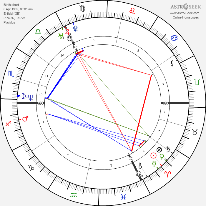 Louis Spence - Astrology Natal Birth Chart