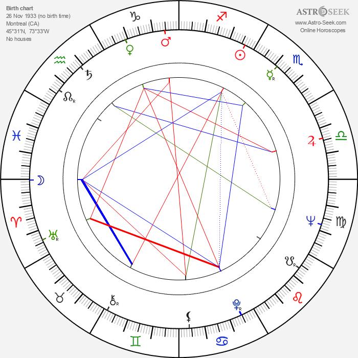 Louis Turenne - Astrology Natal Birth Chart