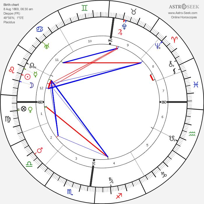 Louis Valtat - Astrology Natal Birth Chart