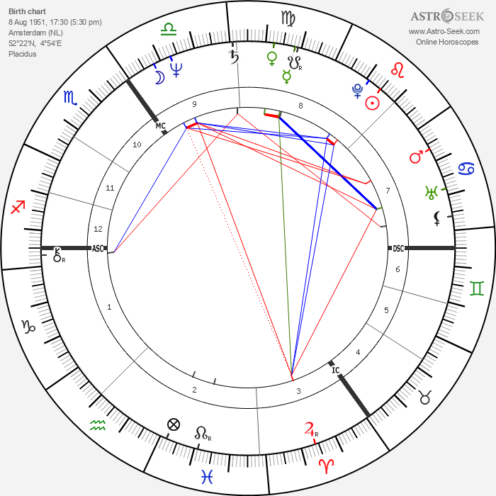 Louis van Gaal - Astrology Natal Birth Chart
