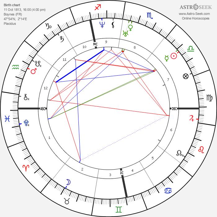 Louis Veuillot - Astrology Natal Birth Chart