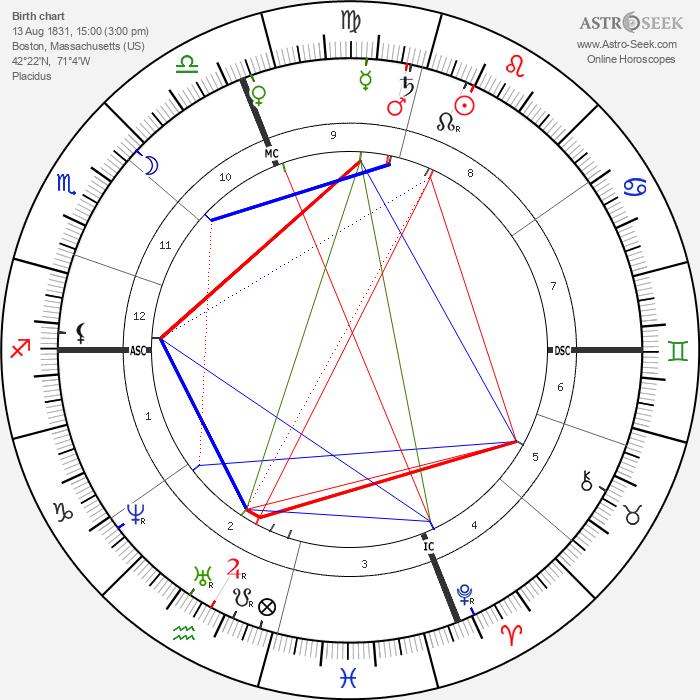 Louisa Catherine Adams Kuhn - Astrology Natal Birth Chart