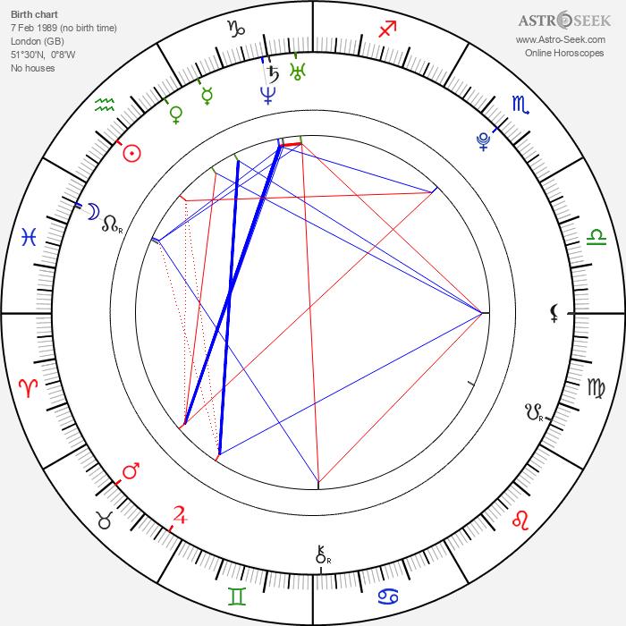 Louisa Lytton - Astrology Natal Birth Chart