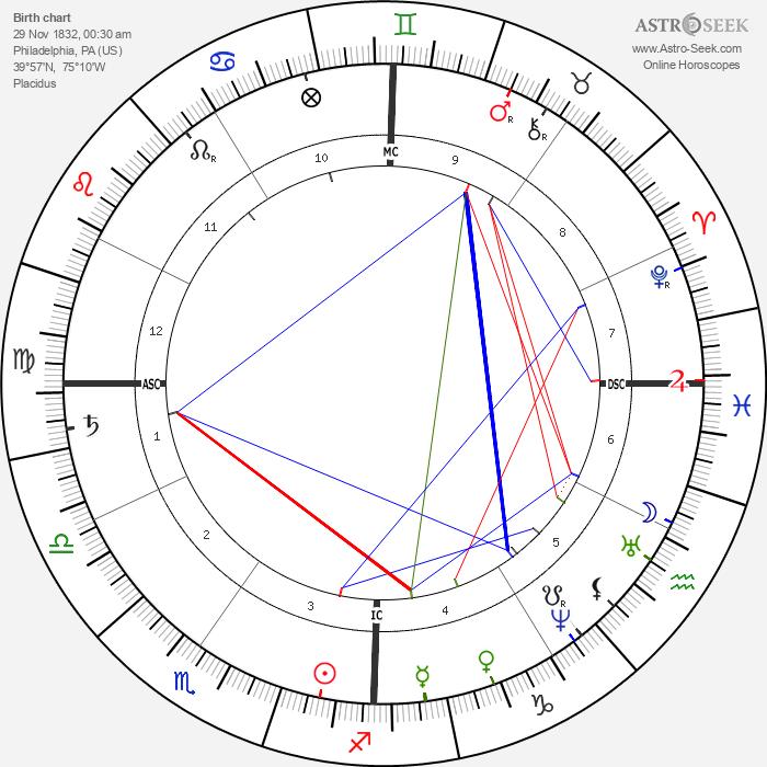 Louisa May Alcott - Astrology Natal Birth Chart