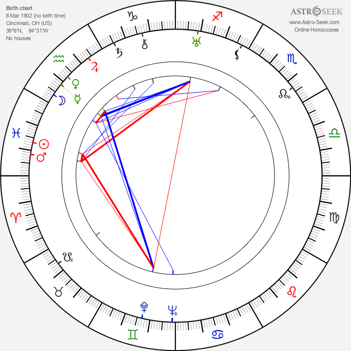 Louise Beavers - Astrology Natal Birth Chart