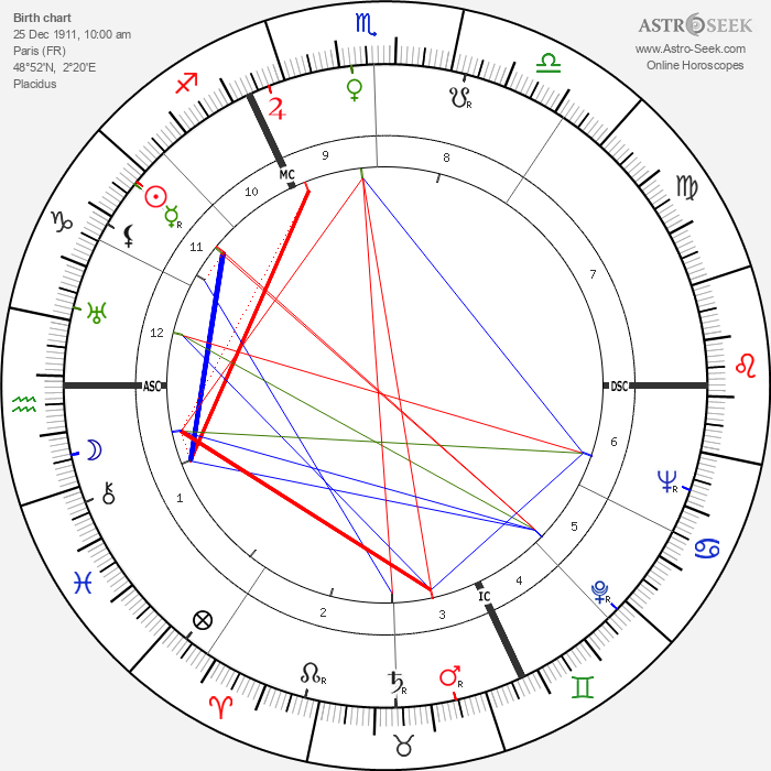 Louise Bourgeois - Astrology Natal Birth Chart