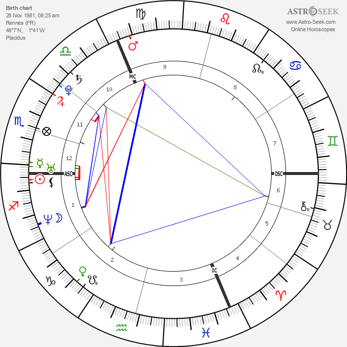 Louise Bourgoin - Astrology Natal Birth Chart