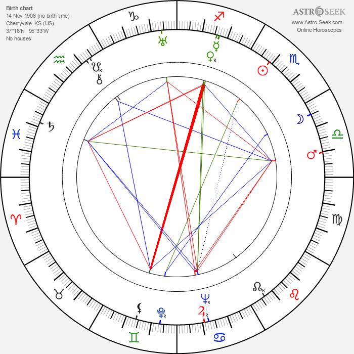 Louise Brooks - Astrology Natal Birth Chart