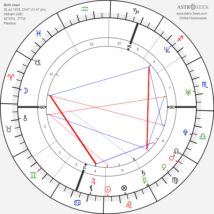Louise Brown - Astrology Natal Birth Chart