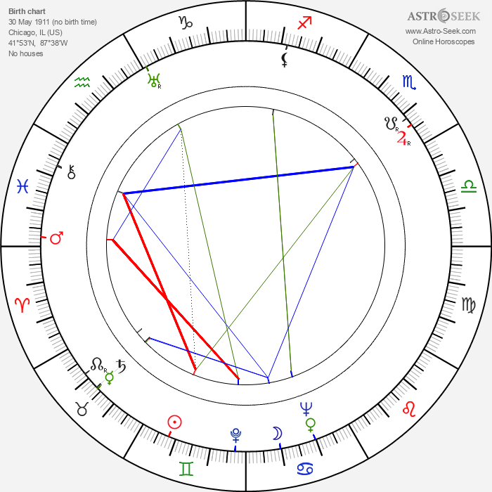 Louise Campbell - Astrology Natal Birth Chart