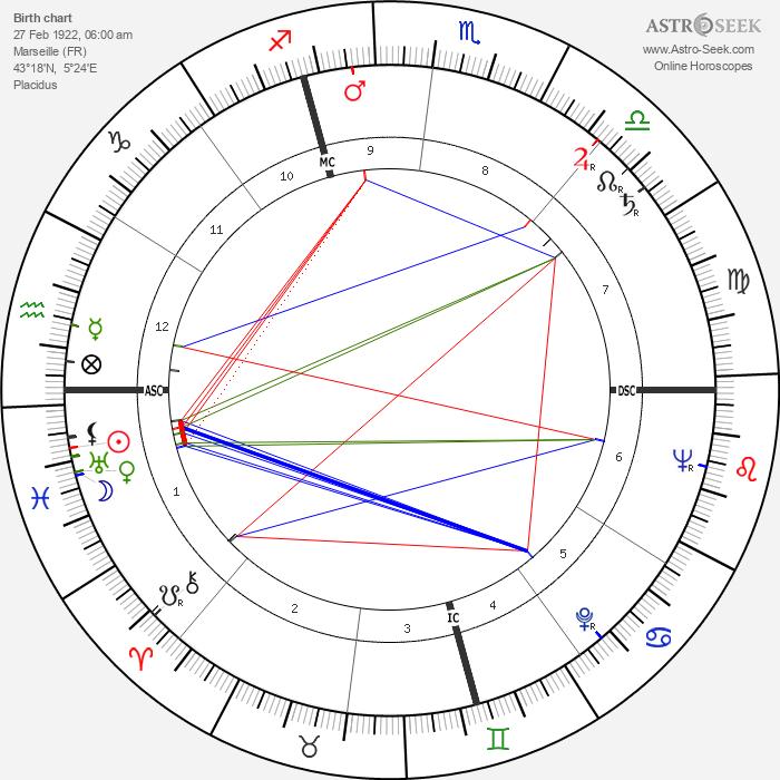 Louise Carletti - Astrology Natal Birth Chart