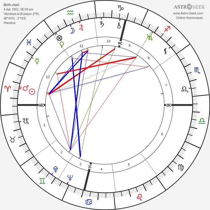 Louise de Vilmorin - Astrology Natal Birth Chart
