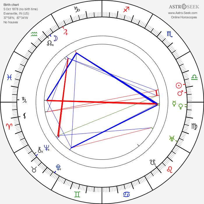 Louise Dresser - Astrology Natal Birth Chart