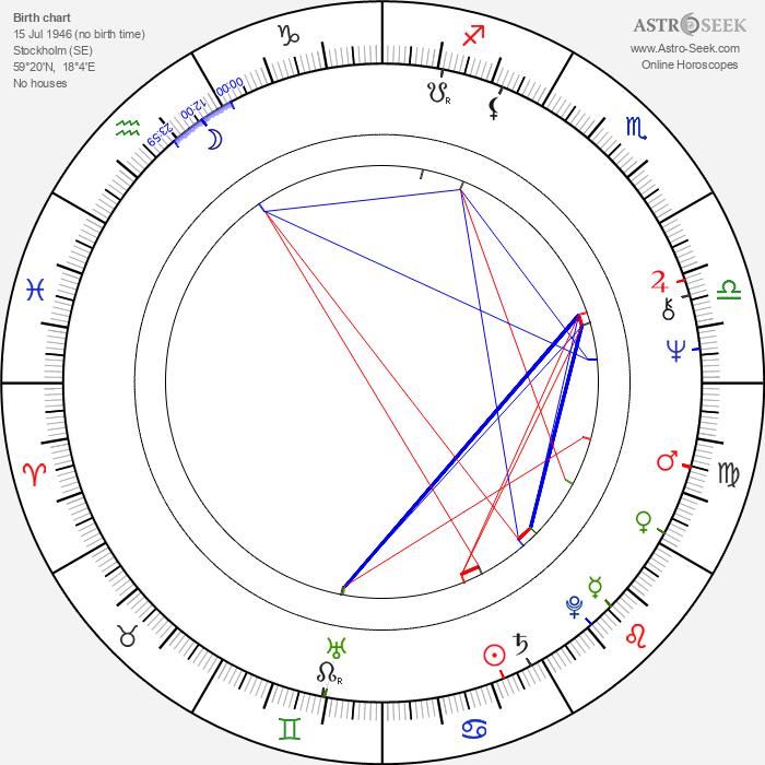 Louise Edlind - Astrology Natal Birth Chart