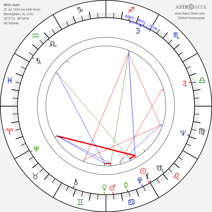 Louise Fletcher - Astrology Natal Birth Chart