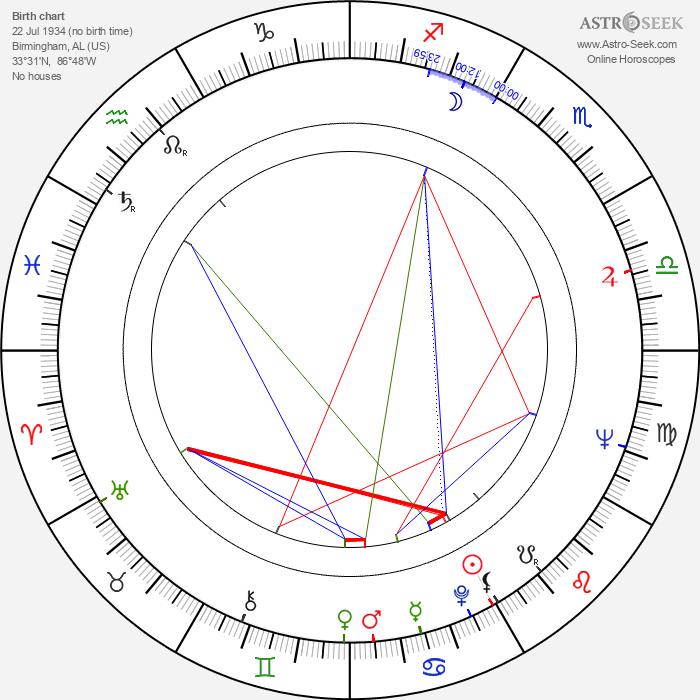 Louise Fletcher - Astrology Natal Birth Chart