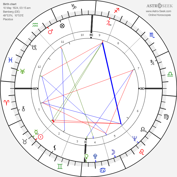 Louise Huber - Astrology Natal Birth Chart