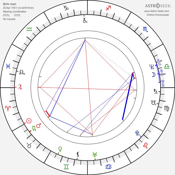 Louise Jameson - Astrology Natal Birth Chart