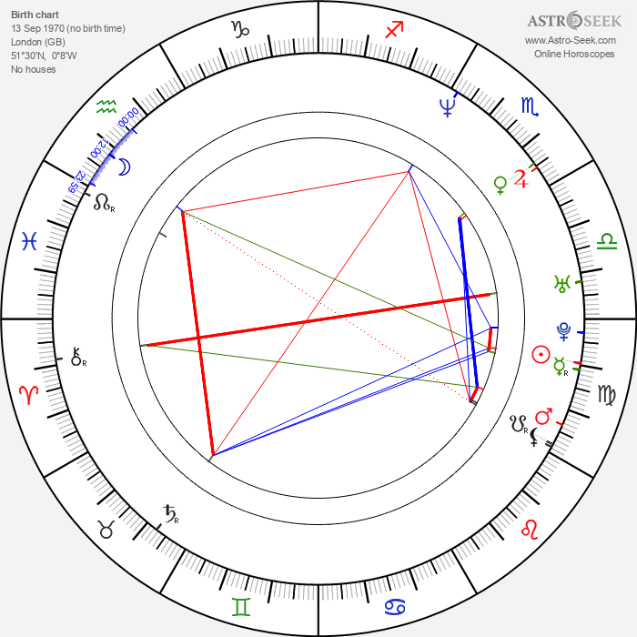 Louise Lombard - Astrology Natal Birth Chart