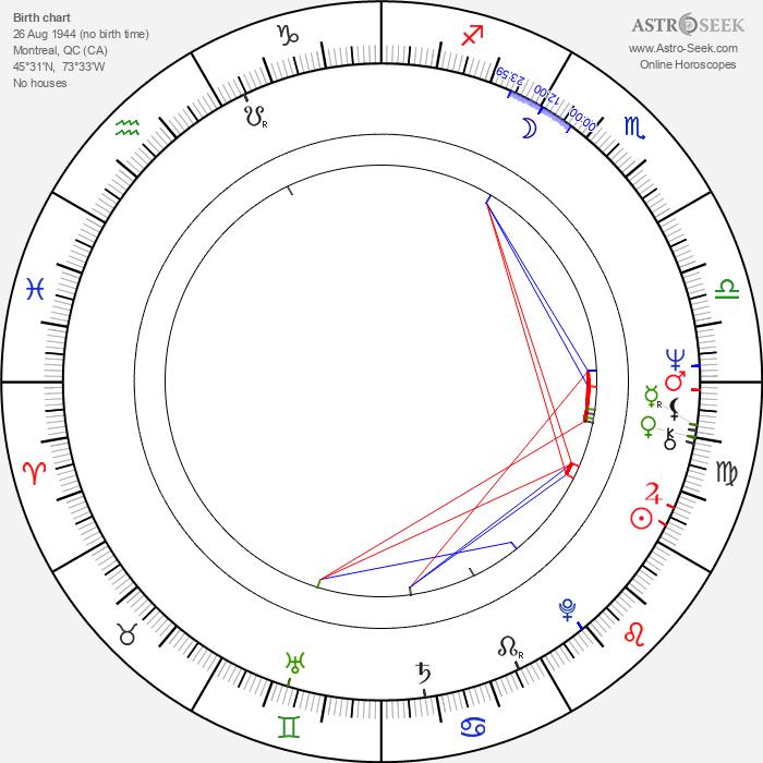 Louise Marleau - Astrology Natal Birth Chart