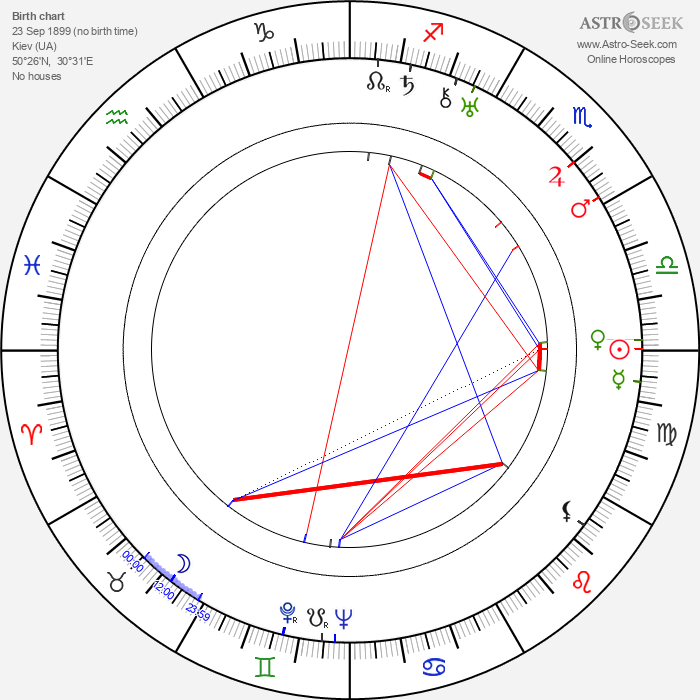 Louise Nevelson - Astrology Natal Birth Chart