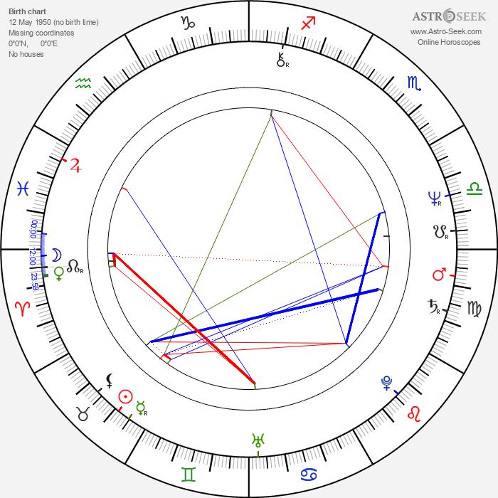 Louise Portal - Astrology Natal Birth Chart