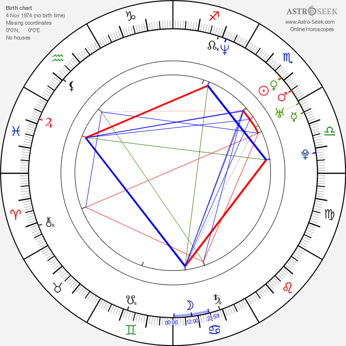Louise Redknapp - Astrology Natal Birth Chart