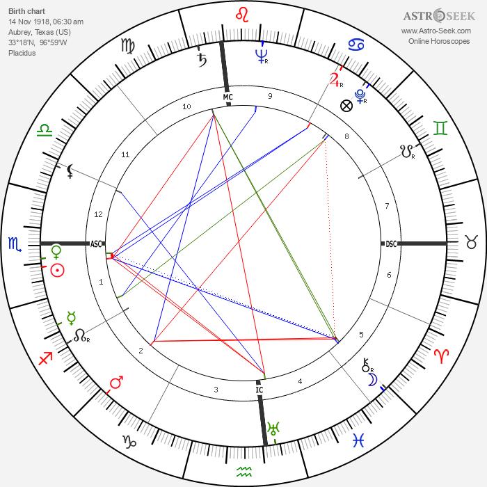 Louise Tobin - Astrology Natal Birth Chart