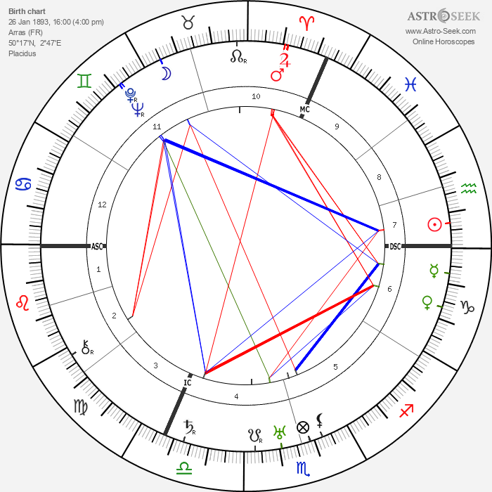 Louise Weiss - Astrology Natal Birth Chart