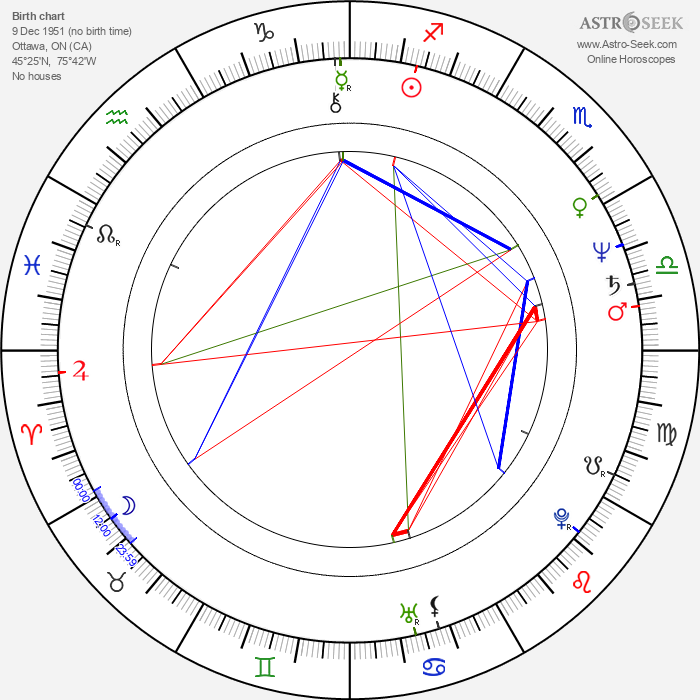 Louison Danis - Astrology Natal Birth Chart