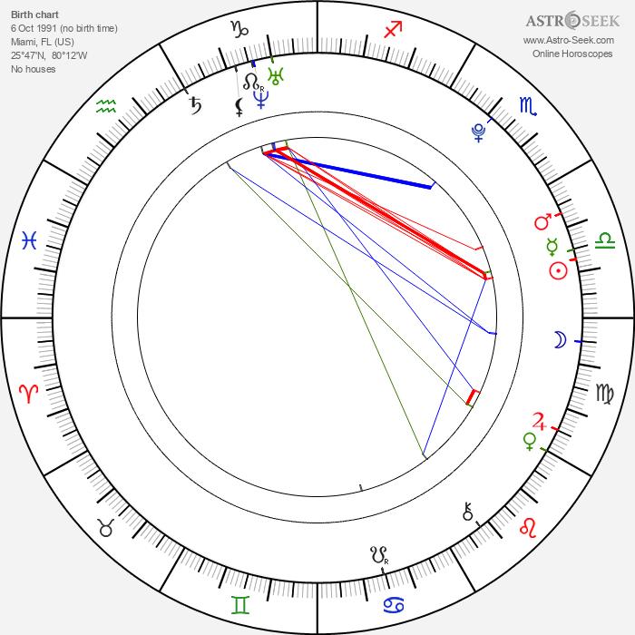 Lourdes Pantin - Astrology Natal Birth Chart