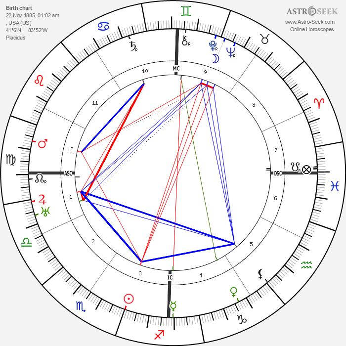 Love Lovaura Schmidt - Astrology Natal Birth Chart